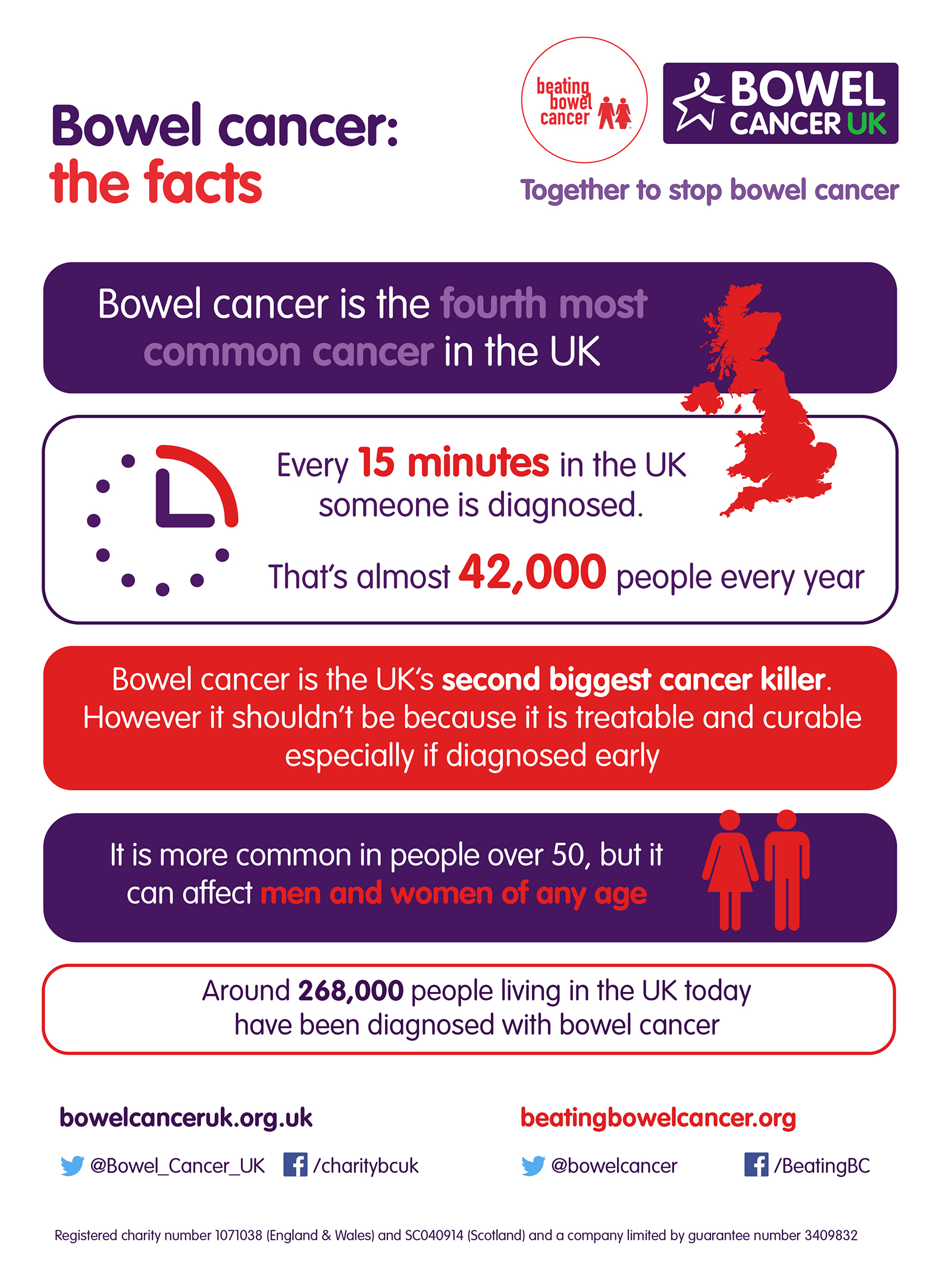 Bowel cancer facts